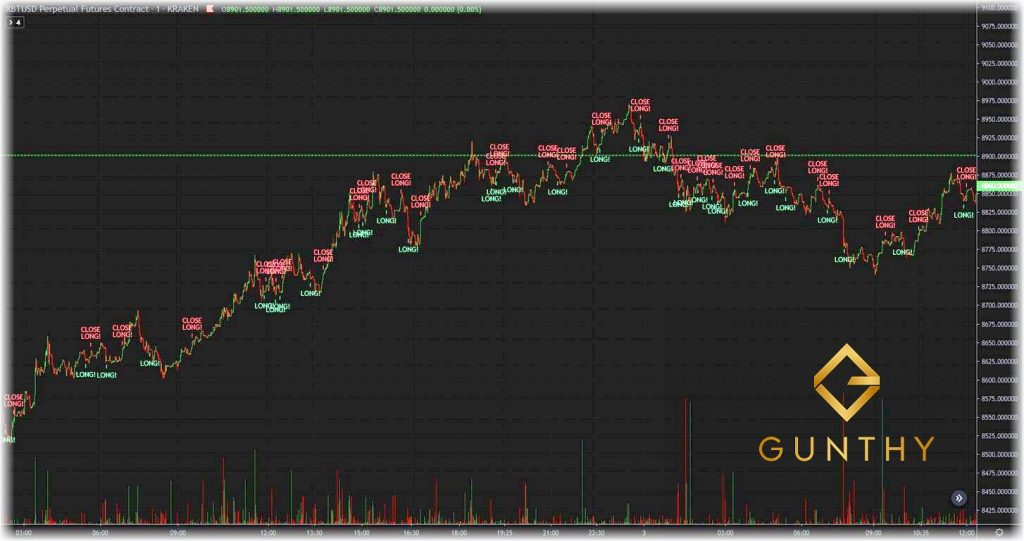 TradingView Graphic Chart