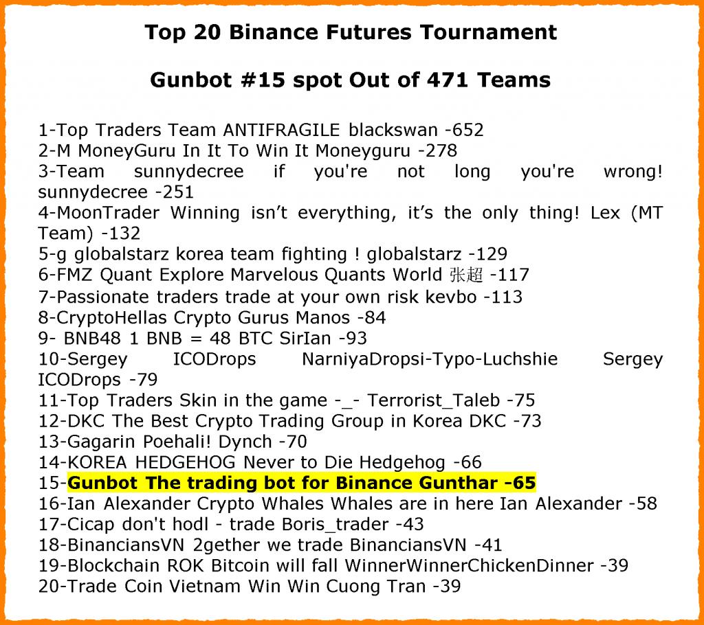 top20-binance-tourname