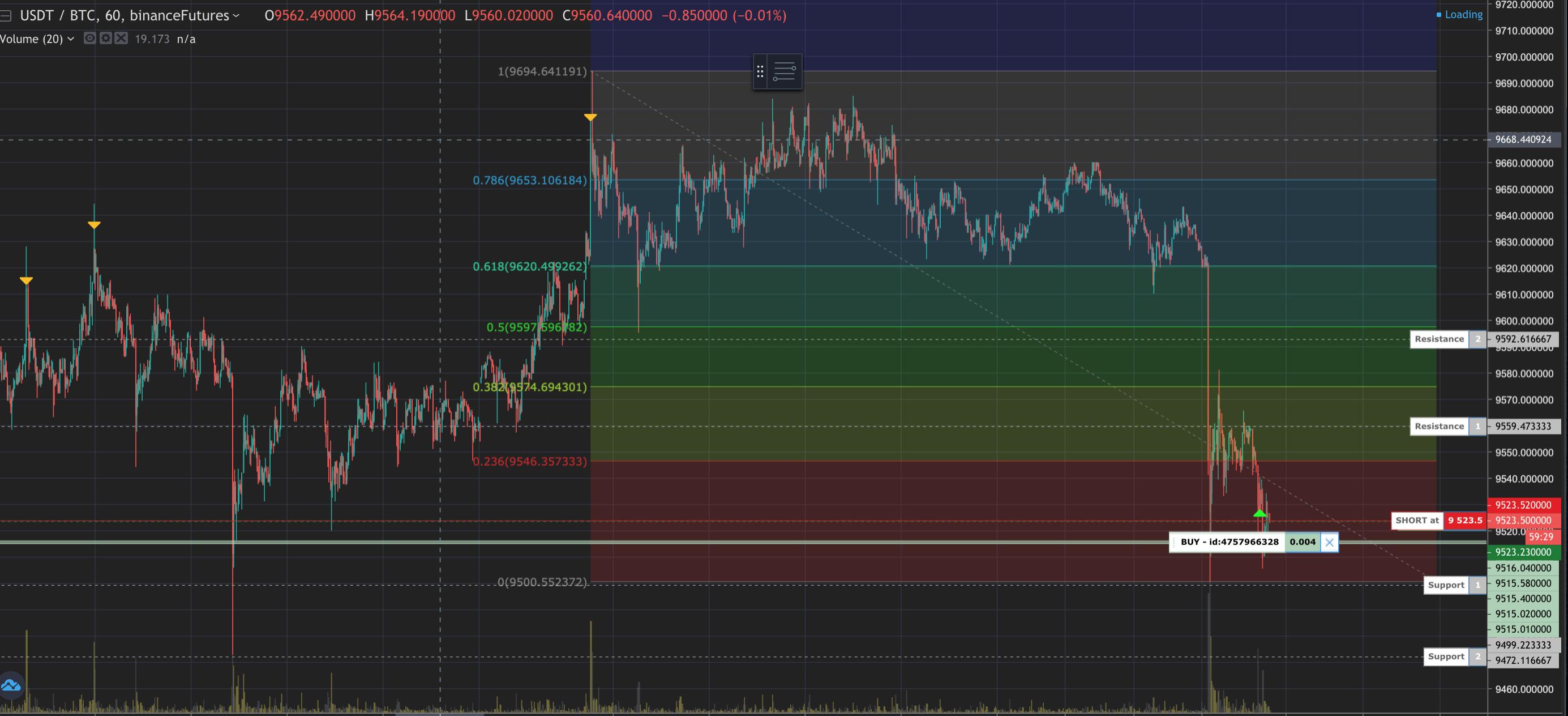 Fibonacci Retracement Chart