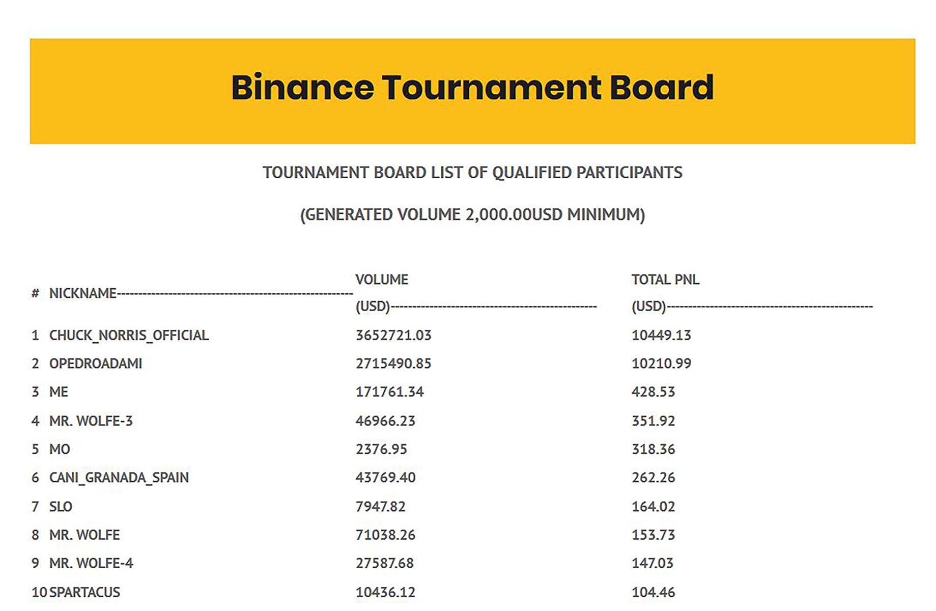 Gunbot Permanent Trading Tournament