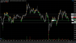 Overview of Support and Resistance Strategy 2