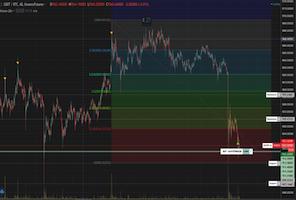 Gunbot New Strategy Overview - Fibonacci Retracement 3