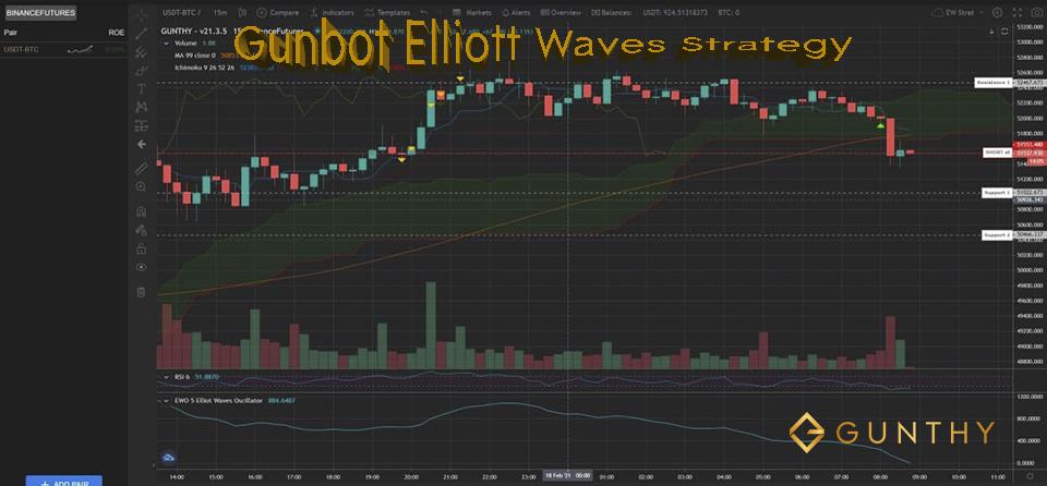 Gunbot Strategy Elliott Waves Oscillator