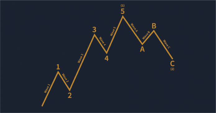 Gunbot Strategy Overview Elliott Waves Oscillator 6