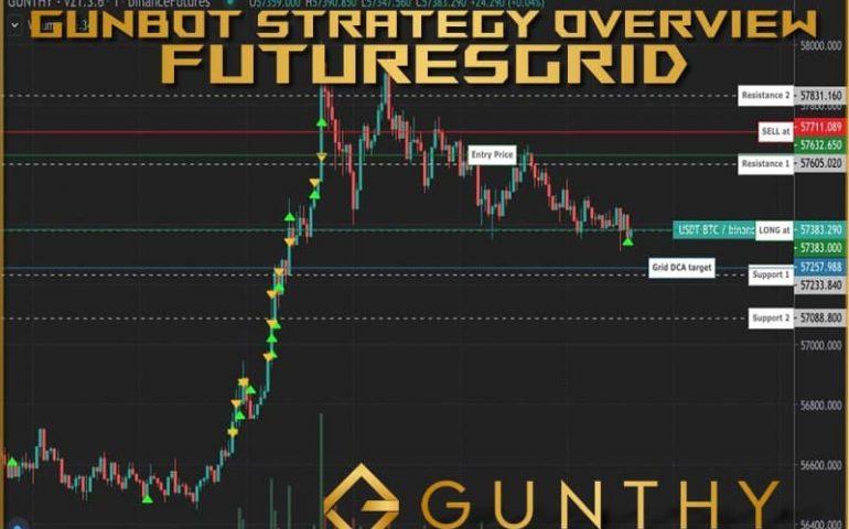gunbot futuresGrid